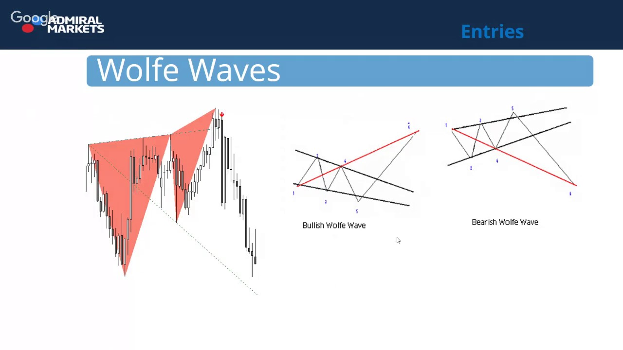 Bitfinex trading bot written in Python using Bitfinex API and Wolfe Wave Strategy.